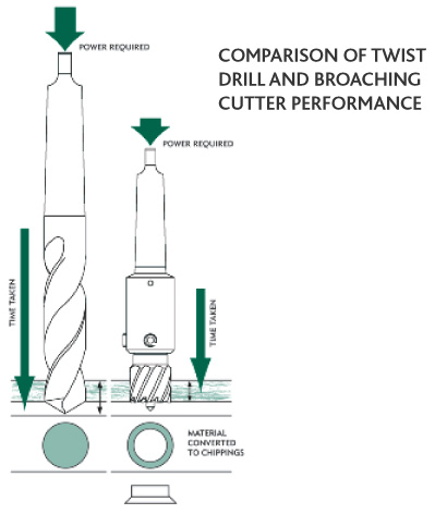 Annular Cutter Comparison