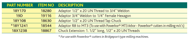 Chuck Adaptor Specifications